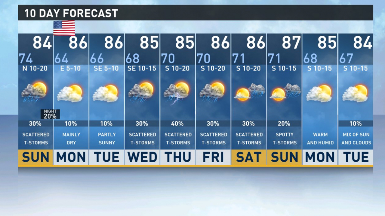10 day weather forecast dallas tx