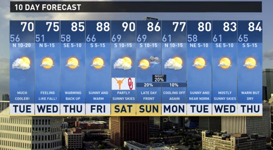 Dallas Gas Prices >> wfaa.com | Fall has arrived! Cold front hits North Texas